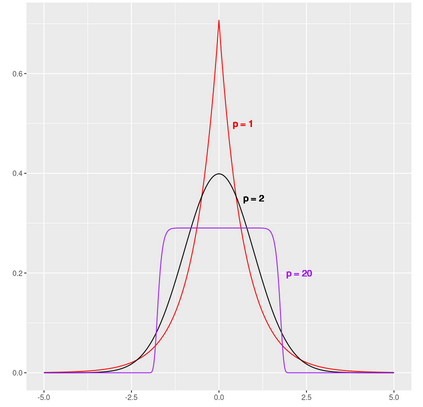 Probability Distributions Between the Mean and the Median