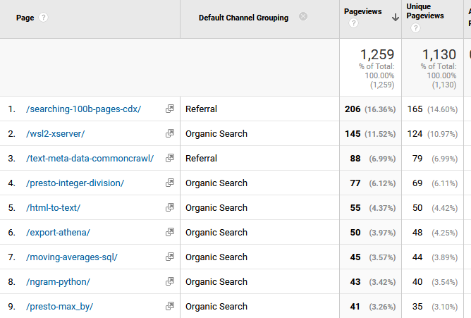 Insights From Google Analytics for a Small Blog