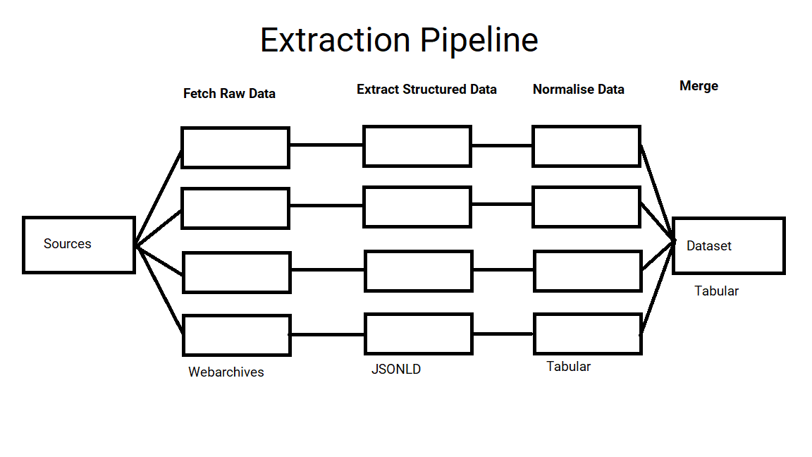 Building a Job Extraction Pipeline
