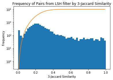 Frequency of LSH pairs by 3-Jaccard Similarity