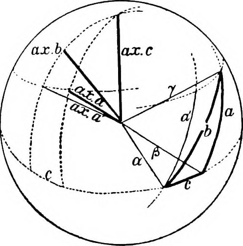 Geometry of division rings
