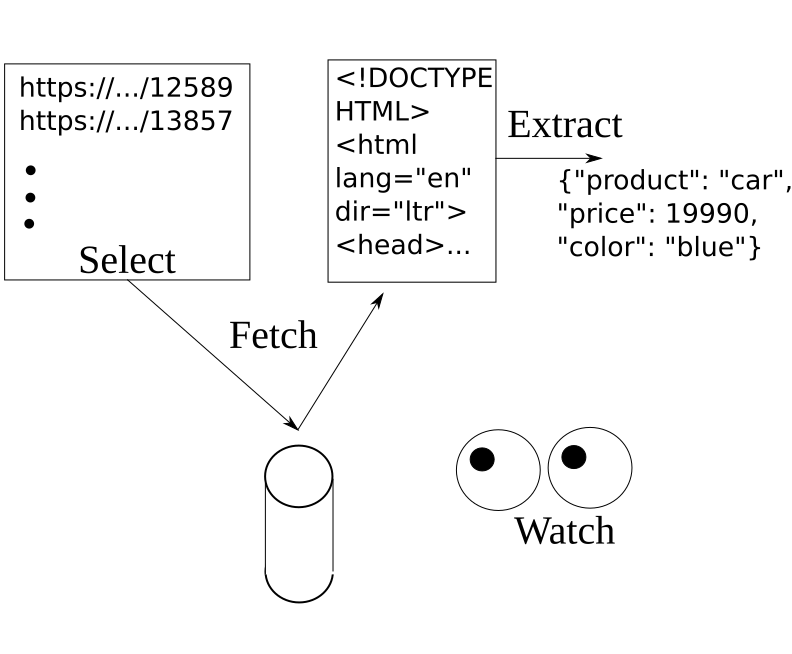 Select, Fetch, Extract, Watch: Web Scraping Architecture